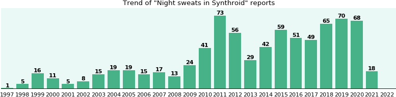 synthroid sweating at night
