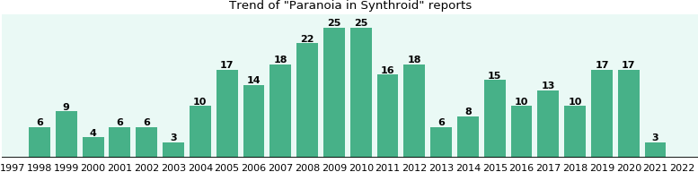 Could Synthroid cause Paranoia?