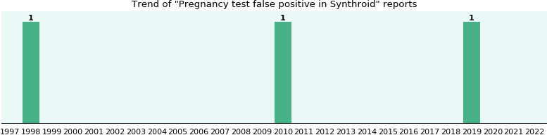 Could Synthroid cause Pregnancy test false positive?