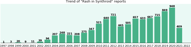 Could Synthroid cause Rash?