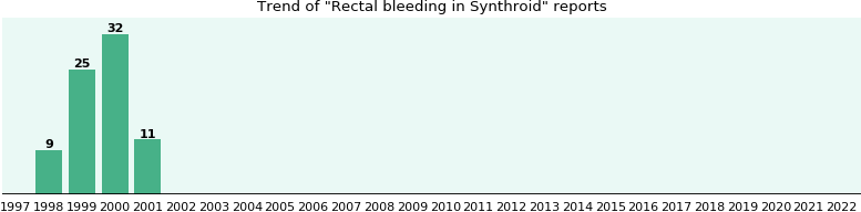 Could Synthroid cause Rectal bleeding?