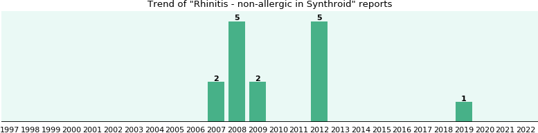 Could Synthroid cause Rhinitis - non-allergic?