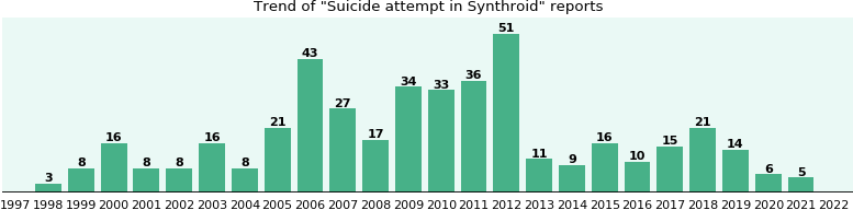 Could Synthroid cause Suicide attempt?