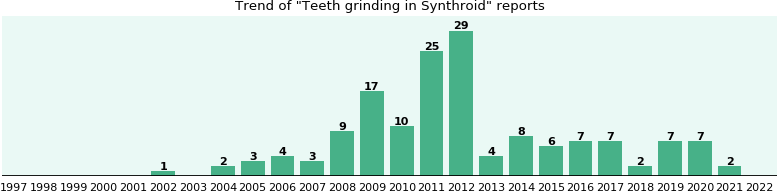 Could Synthroid cause Teeth grinding?