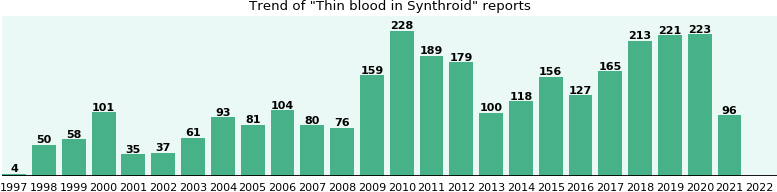Could Synthroid cause Thin blood?