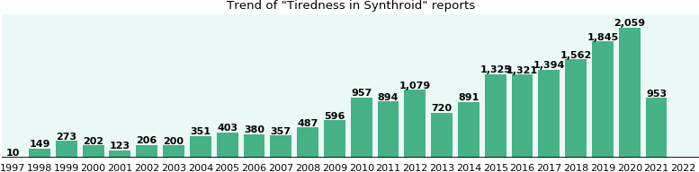 Could Synthroid cause Tiredness?