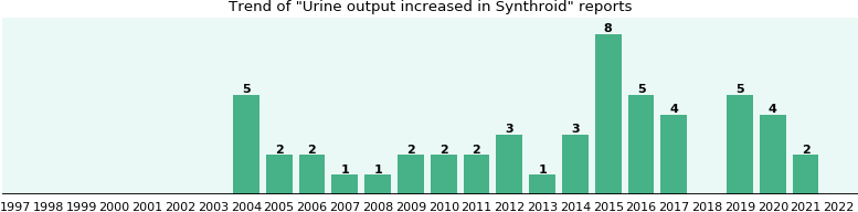 Could Synthroid cause Urine output increased?