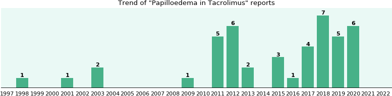 Could Tacrolimus cause Papilloedema?