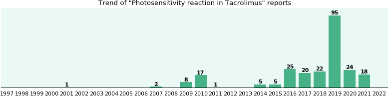 Could Tacrolimus cause Photosensitivity reaction?