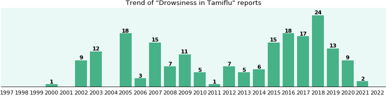 Could Tamiflu cause Drowsiness?