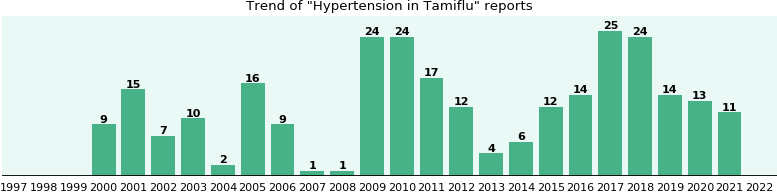 Could Tamiflu cause Hypertension?