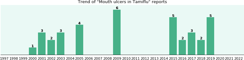 Could Tamiflu cause Mouth ulcers?