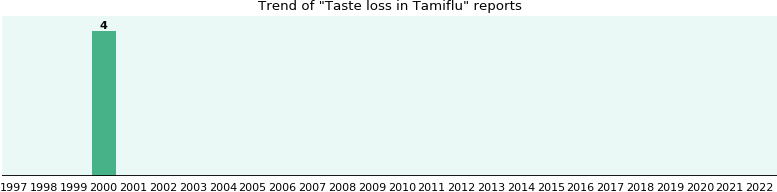 Could Tamiflu cause Taste loss?