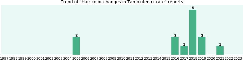 Tamoxifen hair color change