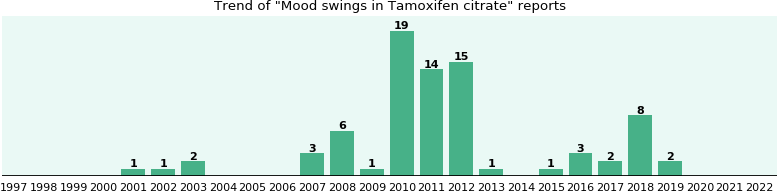 Could Tamoxifen citrate cause Mood swings?
