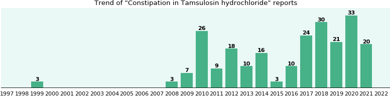 Could Tamsulosin hydrochloride cause Constipation?