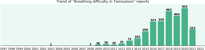Could Tamsulosin cause Breathing difficulty?