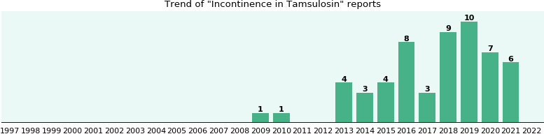Could Tamsulosin cause Incontinence?
