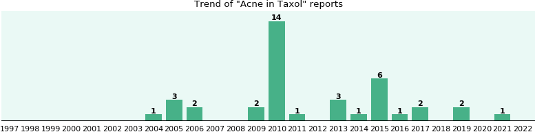 Could Taxol cause Acne?