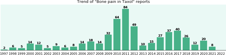Could Taxol cause Bone pain?