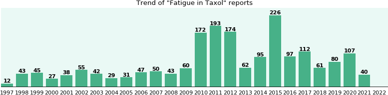 Could Taxol cause Fatigue?