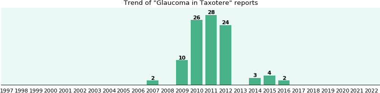 Could Taxotere cause Glaucoma?