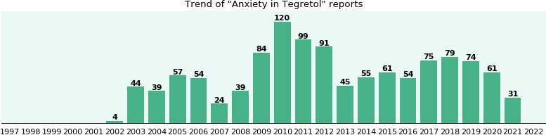 Could Tegretol cause Anxiety?