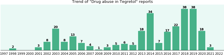 Could Tegretol cause Drug abuse?