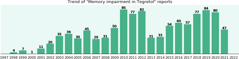 Could Tegretol cause Memory impairment?