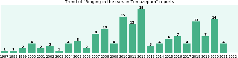 Could Temazepam cause Ringing in the ears?
