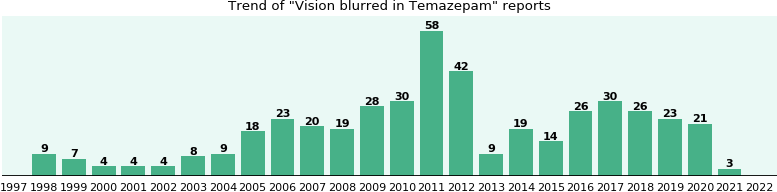 Could Temazepam cause Vision blurred?