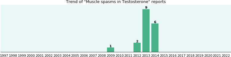 Could Testosterone cause Muscle spasms?