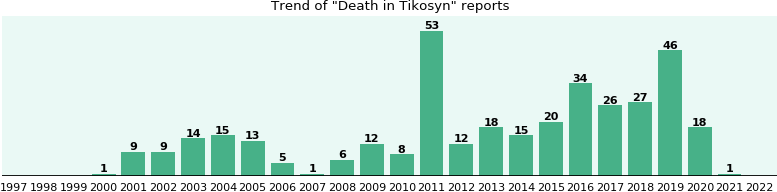 Could Tikosyn cause Death?
