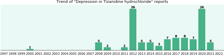 Could Tizanidine hydrochloride cause Depression?