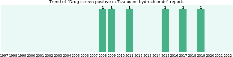 Could Tizanidine hydrochloride cause Drug screen positive?