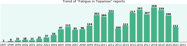 Could Topamax cause Fatigue?