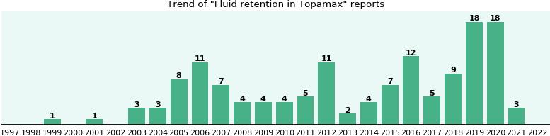 Could Topamax cause Fluid retention?