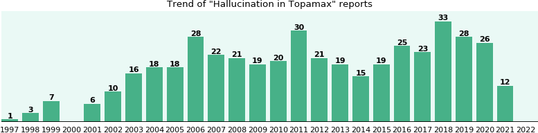 Could Topamax cause Hallucination?