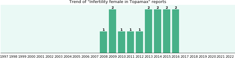 Could Topamax cause Infertility female?