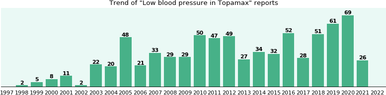 Could Topamax cause Low blood pressure?