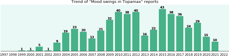 Could Topamax cause Mood swings?