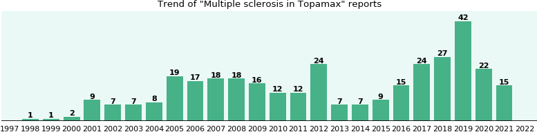 Could Topamax cause Multiple sclerosis?