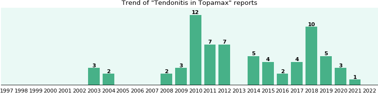 Could Topamax cause Tendonitis?