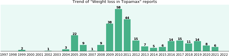 Could Topamax cause Weight loss?