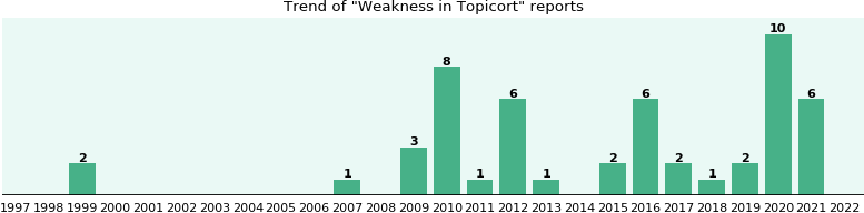Could Topicort cause Weakness?
