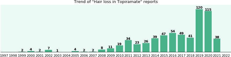 Could Topiramate cause Hair loss?