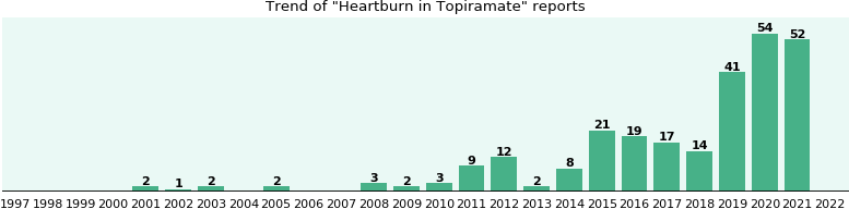 Could Topiramate cause Heartburn?