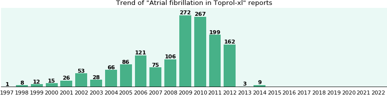 Could Toprol-xl cause Atrial fibrillation?
