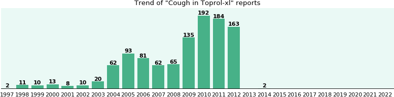 Could Toprol-xl cause Cough?