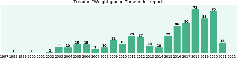 Could Torsemide Cause Weight Gain